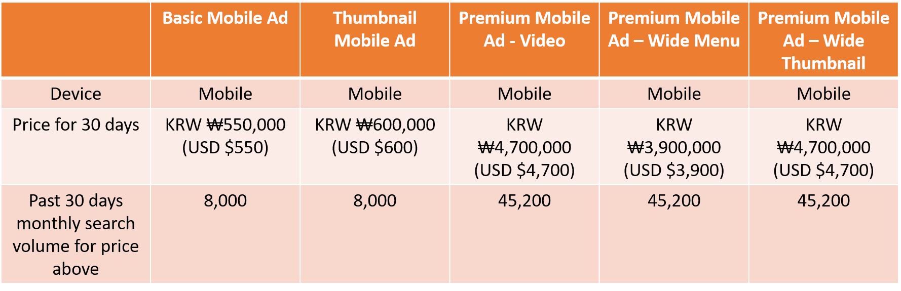 Naver Ads: Mobile Brand Search Ad Pricing